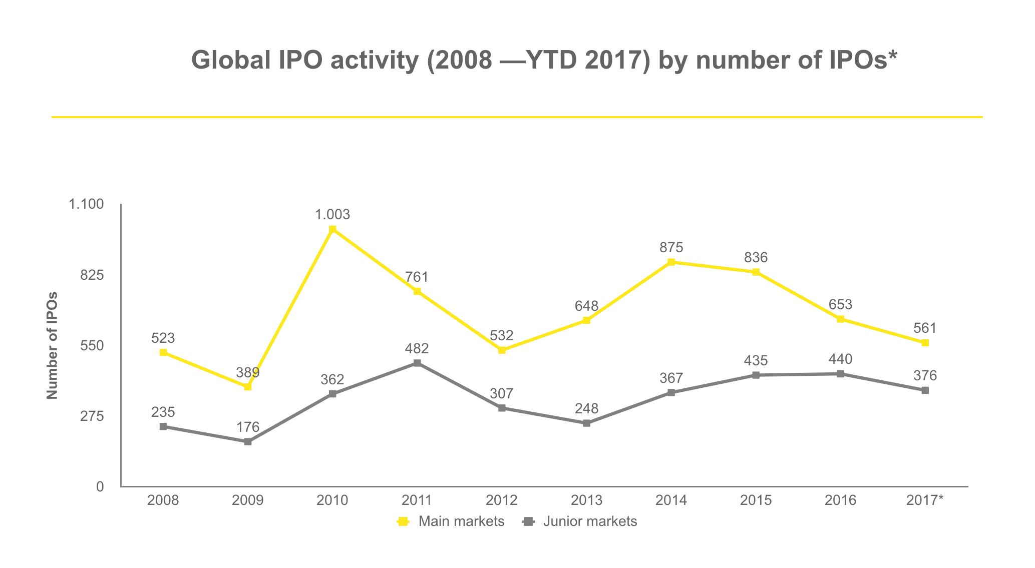 Of ipos that go up or down